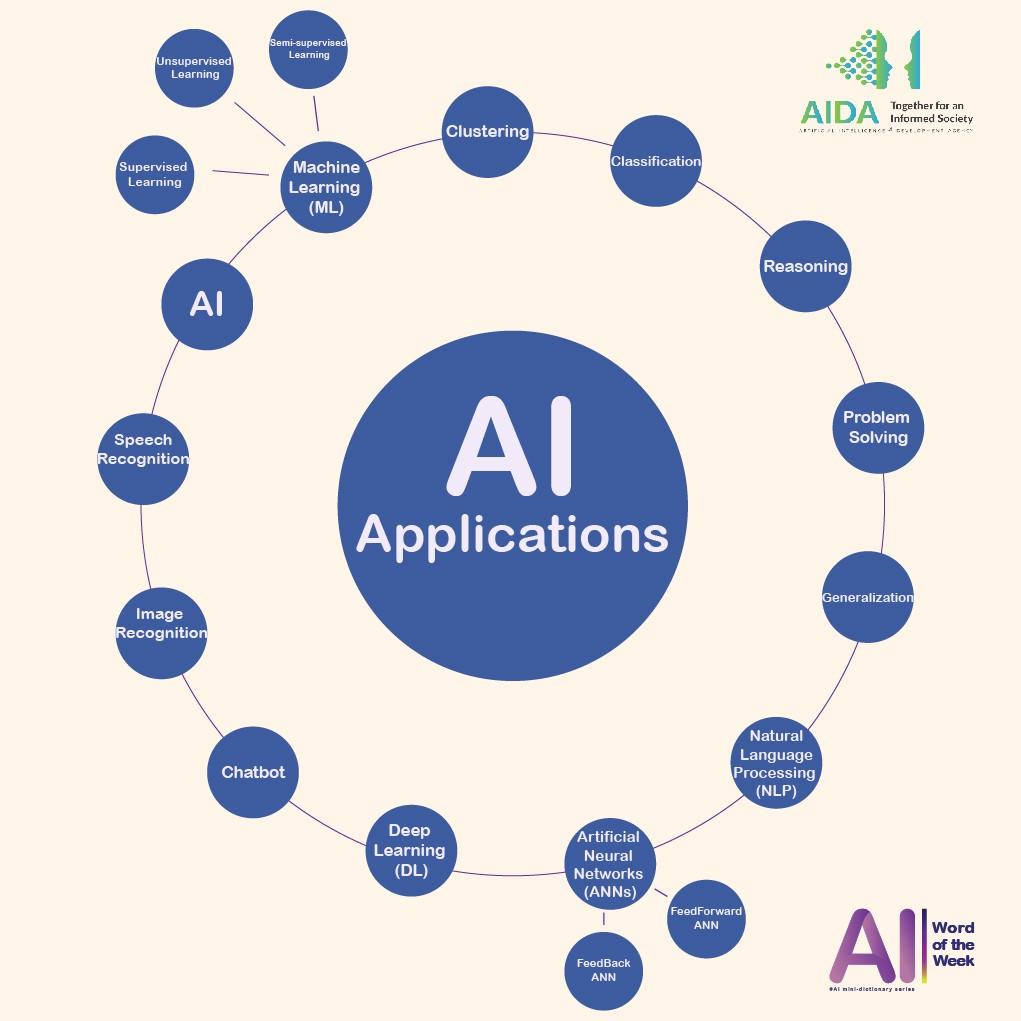 AI Applications